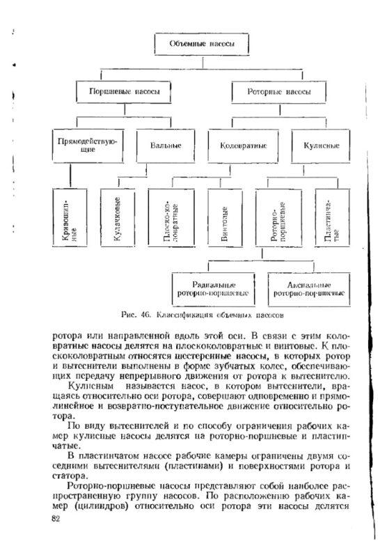 Классификация насосов. Объемные насосы