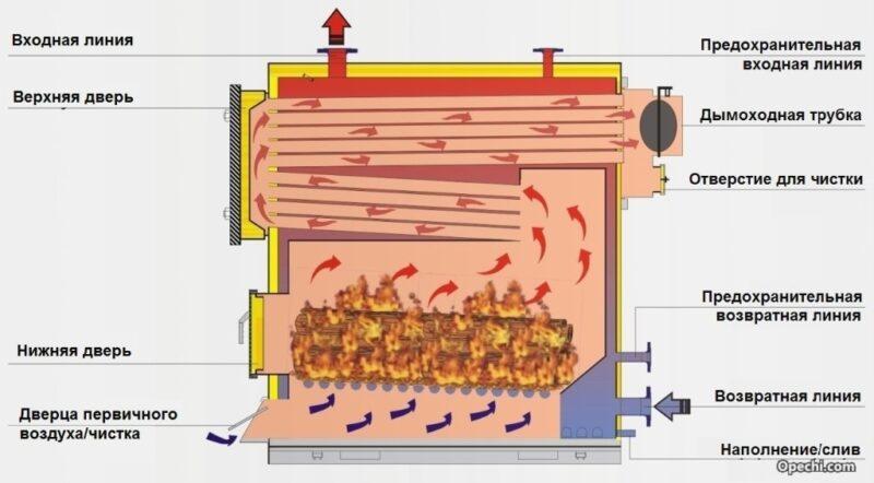 Конструкция и принцип работы пиролизного котла