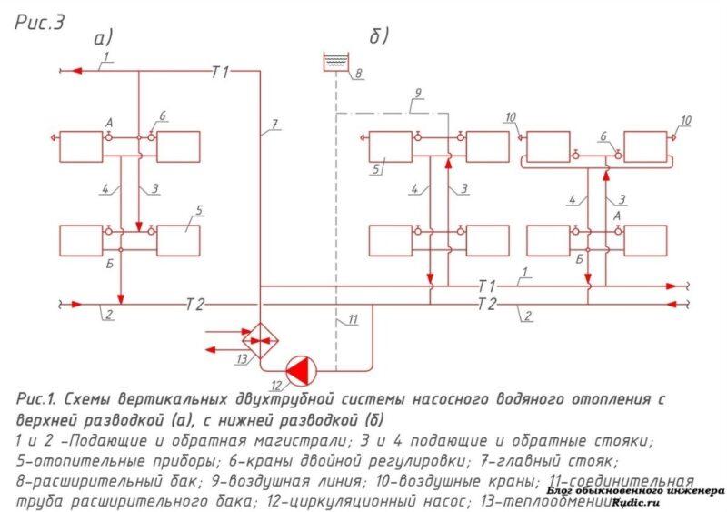 Однотрубная и двухтрубная системы водяного отопления